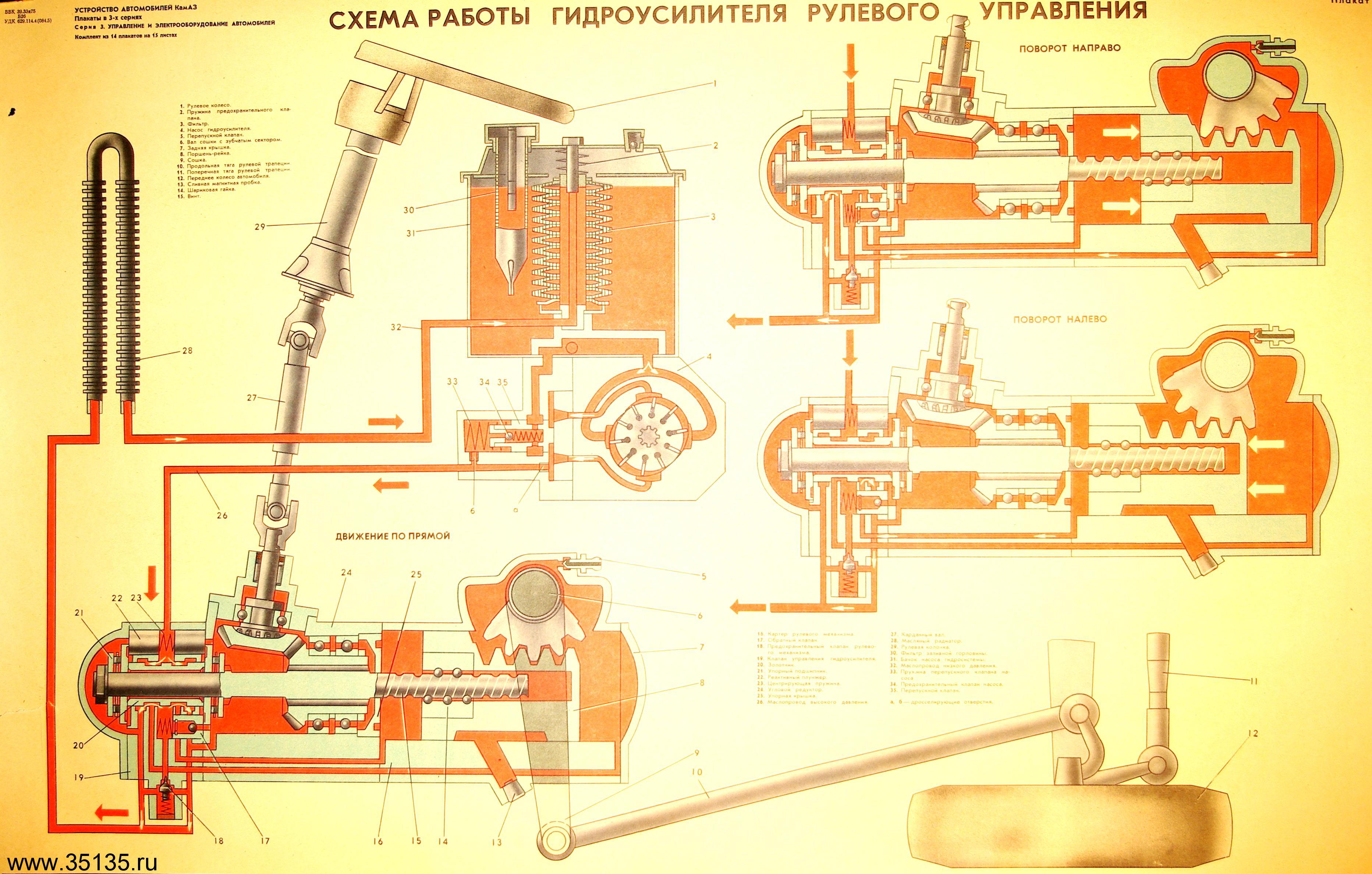 Схема рулевого управления камаза