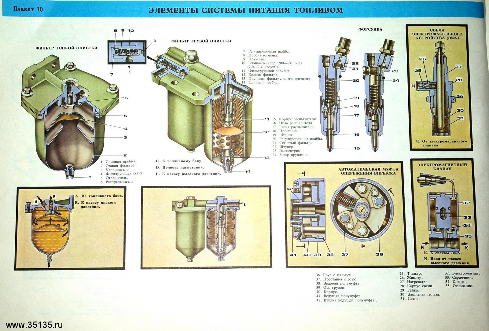 Схема работы системы питания дизельного двигателя