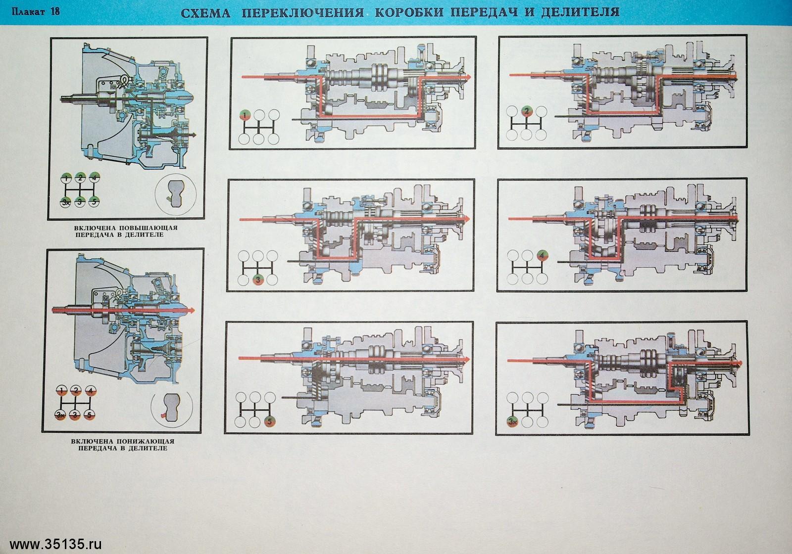 Схема переключения передач в коробке