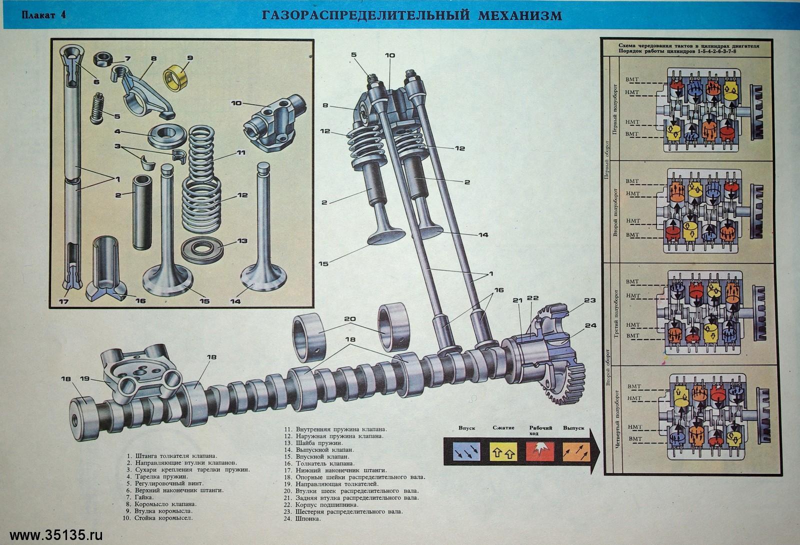 схема регулировки клапанов камаз 55102