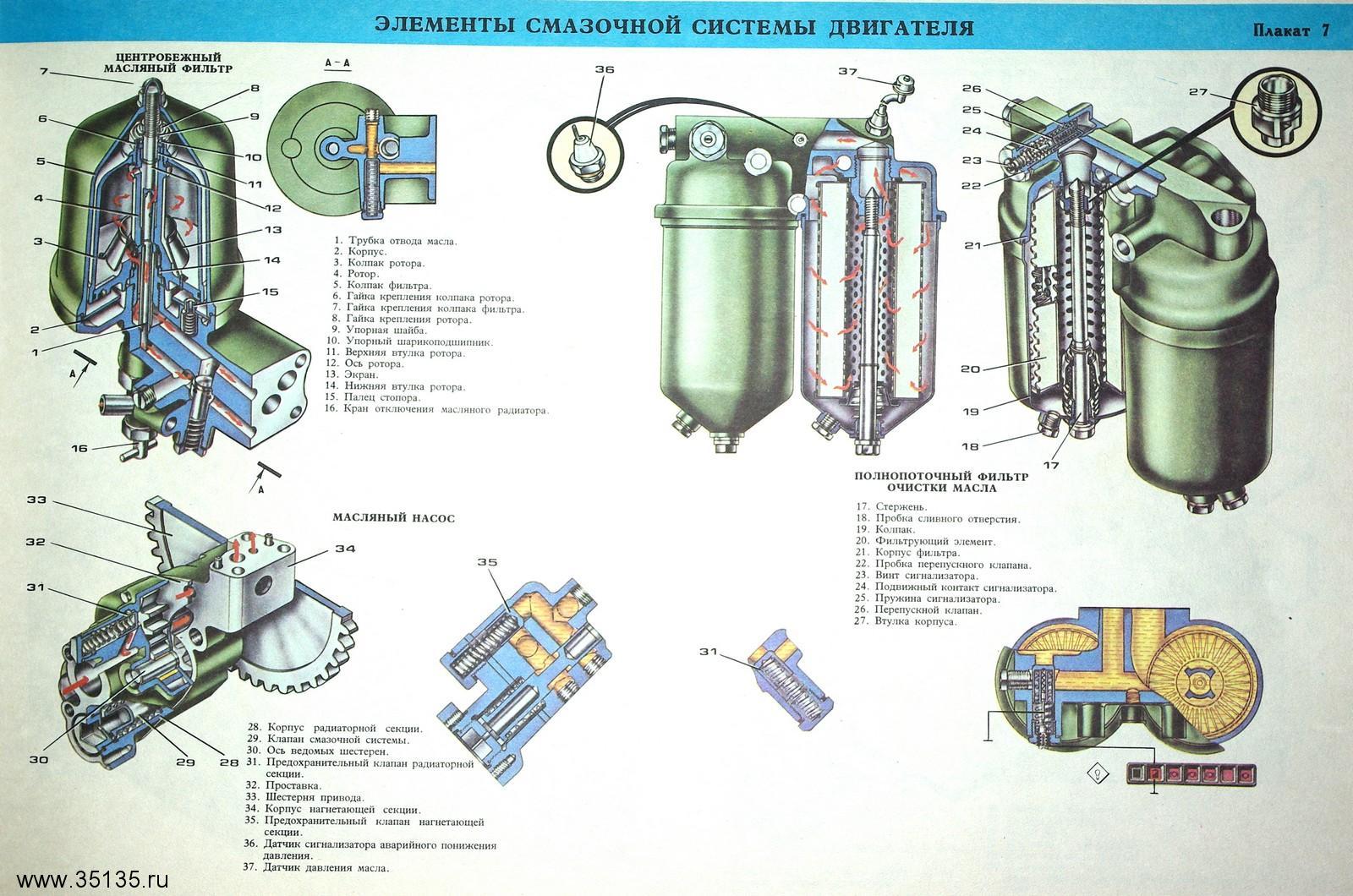 Плакаты по устройству автомобилей КамАЗ Альбом  Скачать Плакат 07 Элементы смазочной системы двигателя КамАЗ 740